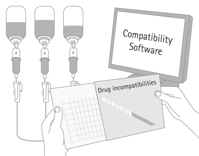 Compatibility checking using available literature, databases, services and information material.