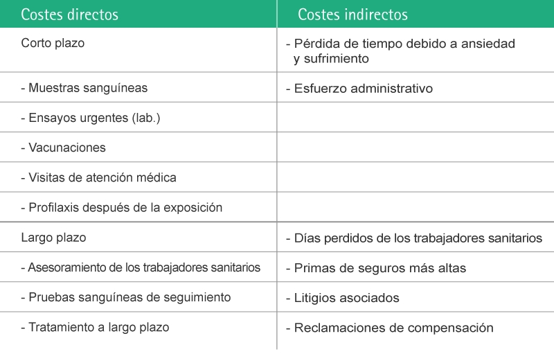 Table with Information regarding direct and indirect costs associated with NSIs.