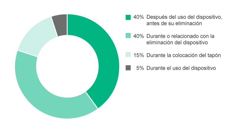 Pie-Chart showing situations when NSI occur in percent. 40% During device use, 40% After use of device before disposal, 15% During or related to device disposal, 5% During device re-capping.