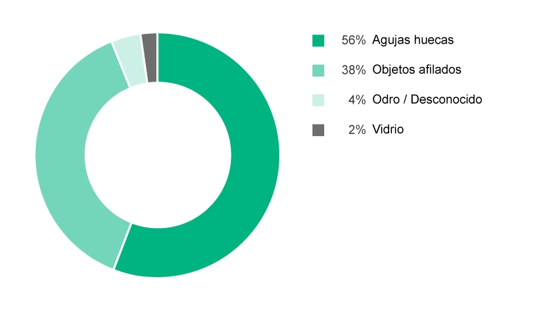Pie chart showing types of devices causing percutaneous injuries. 56% Hollow-bore needle, 38% Solid sharp, 4% Other/unknown, 2% Glass.